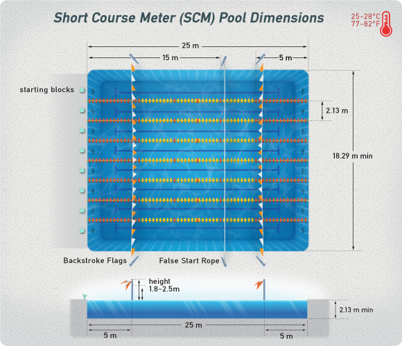 Swimming pool dimensions for How deep is a olympic swimming pool