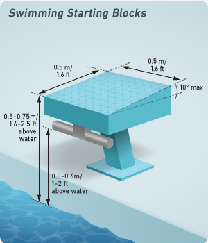 starting blocks - Olympic Size Swimming Pool Dimensions